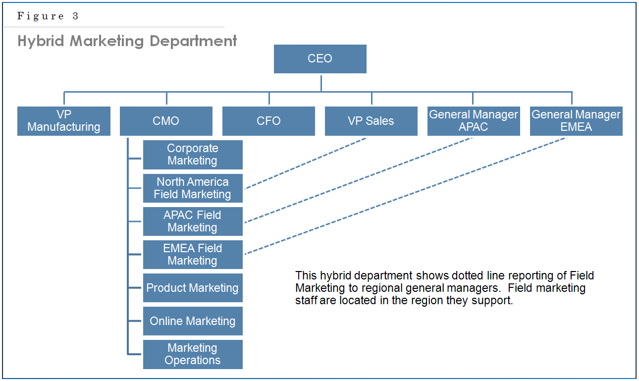 marketing structure The organizational structure of a marketing department can be as simple as an entrepreneur wearing the hat of both the chief executive officer and the chief marketing officer.