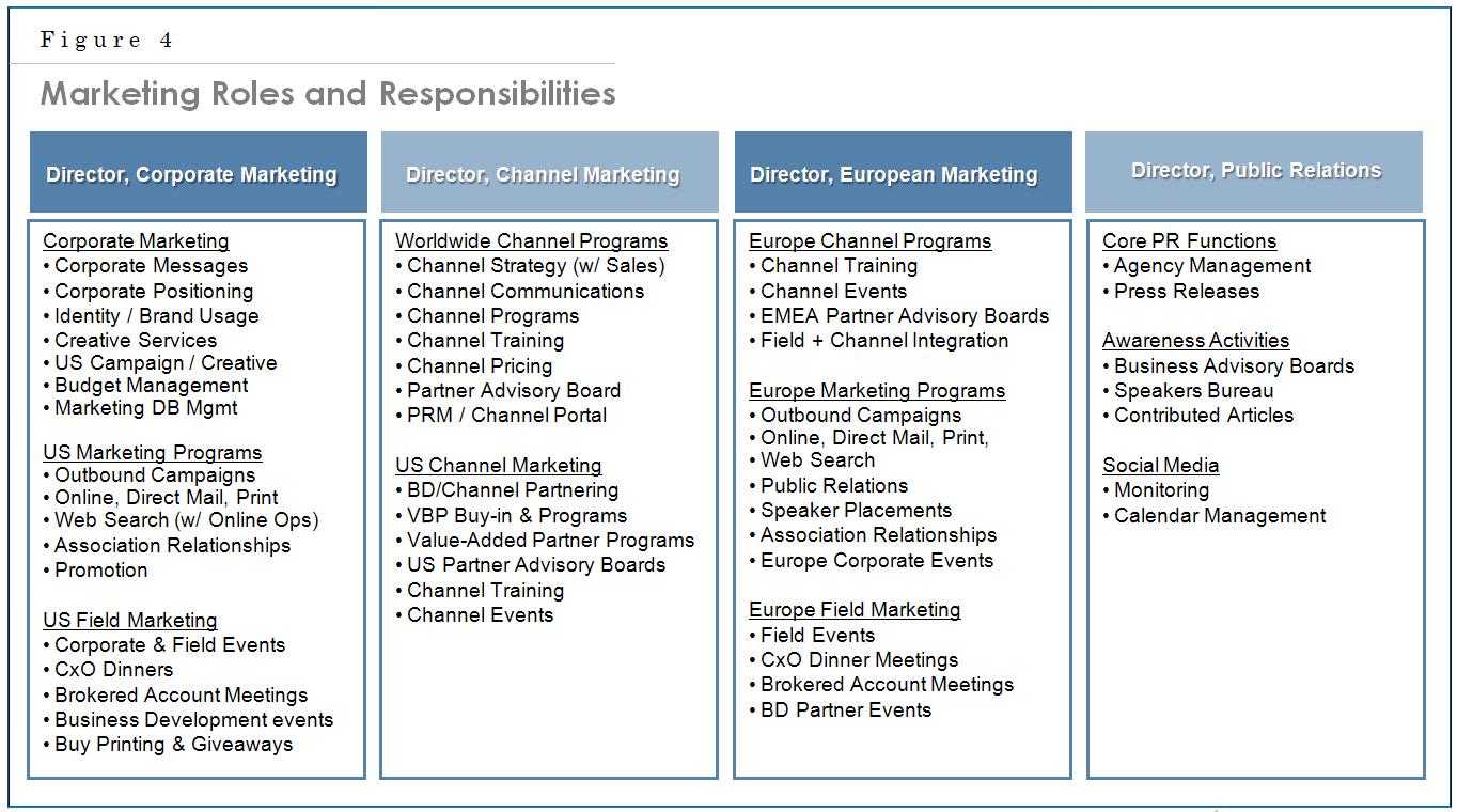 Chapter 23 – The Marketing Department - Matthews on Marketing